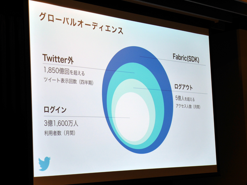 "Twitter外やログアウトからの利用も含めたTwitterの""グローバルオーディエンス"""