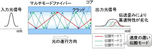 マルチモードファイバ―における長距離化の課題