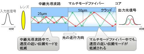 中継光導波路によりモード分散を低減する構造