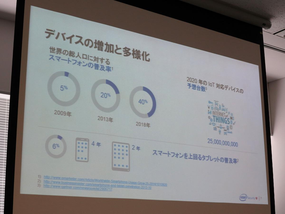 IoTデバイスの2020年の予想台数