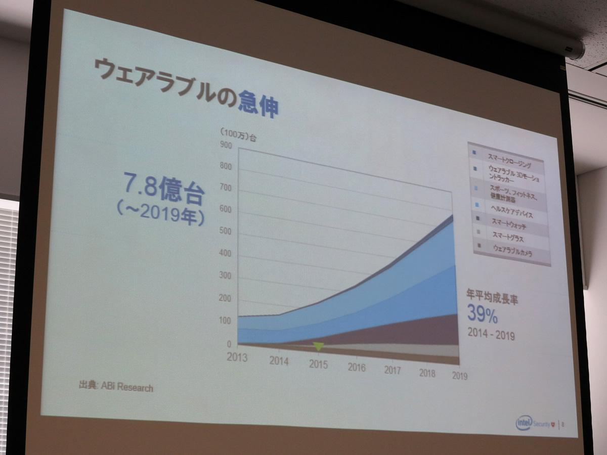 2019年までのウェアラブルデバイスの予想台数