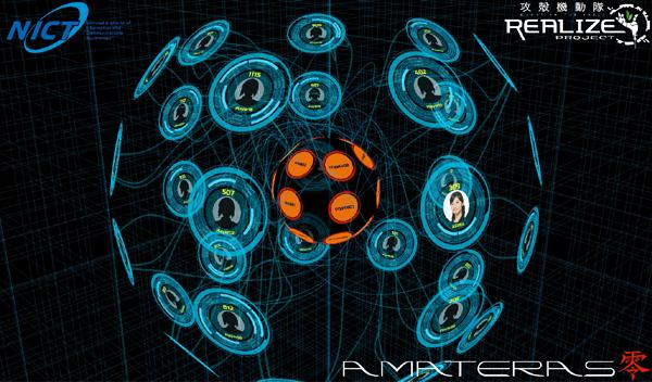 AMATERAS零(全体図)。中央オレンジ色の球体がCTFの問題サーバーを、周囲の青いリングがCTFのプレイヤーを表している