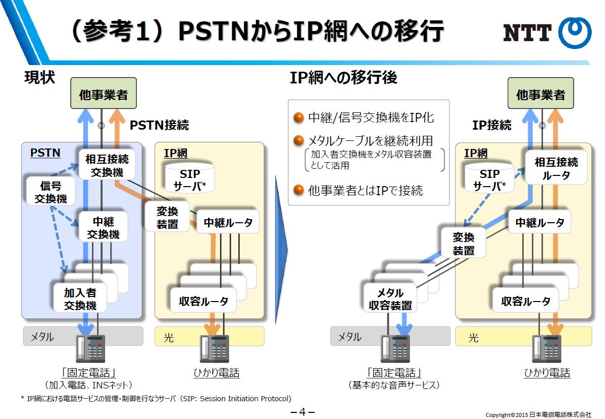 PSTNからIP網への移行