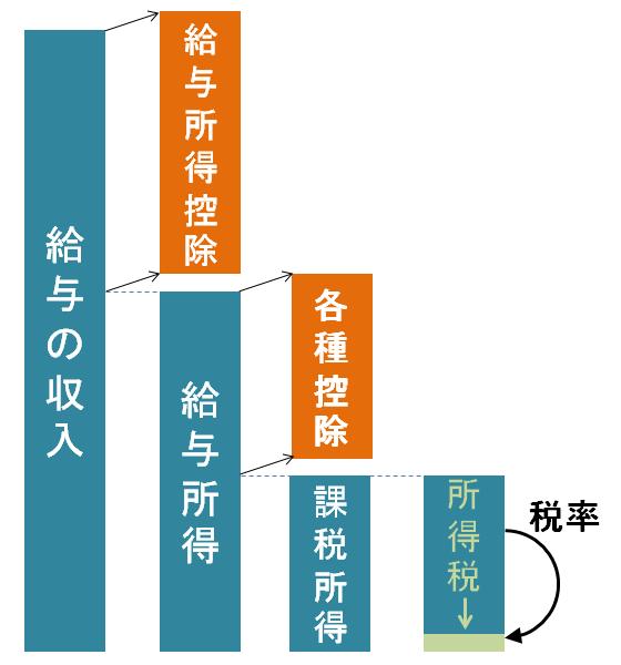 サラリーマンの所得税算出の概念図。収入から給与所得控除を引くと所得。所得から控除を引くと課税所得。課税所得に税率を掛けると所得税が算出できる