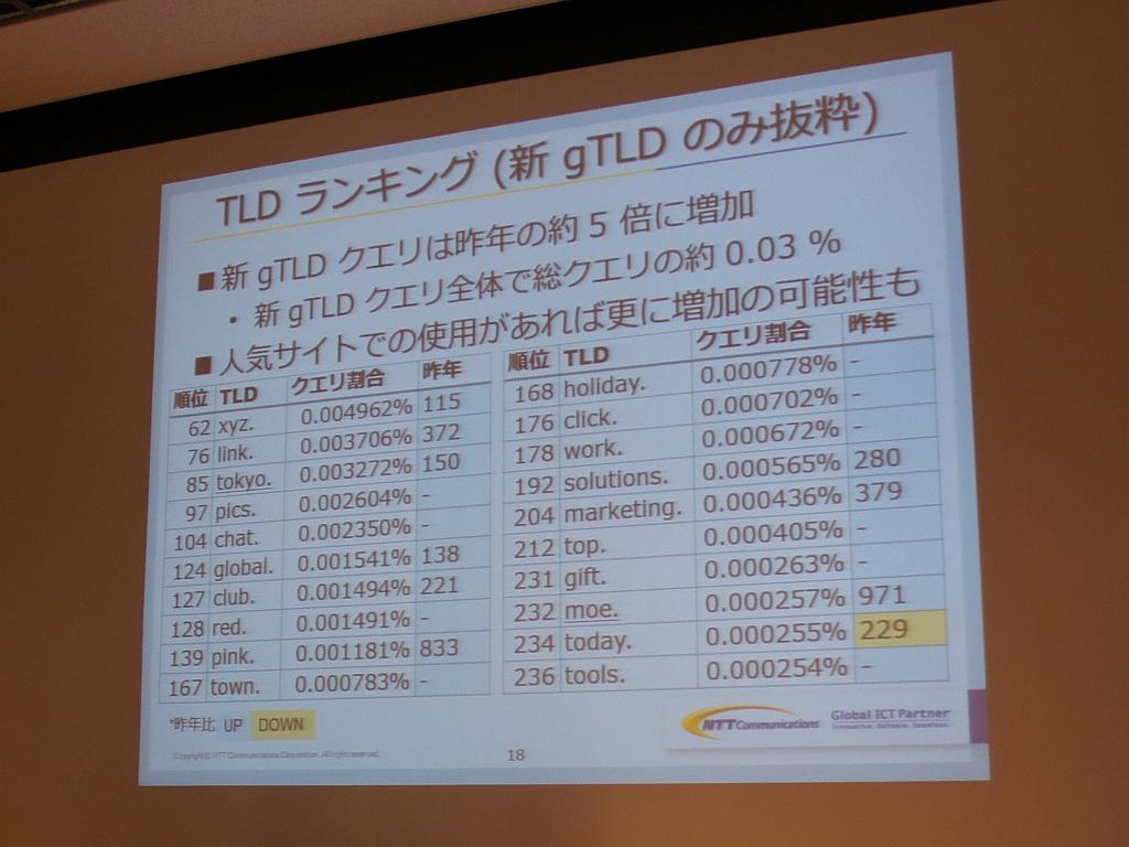 図4:新gTLDのみを抜粋したTLDランキング(西岡氏)