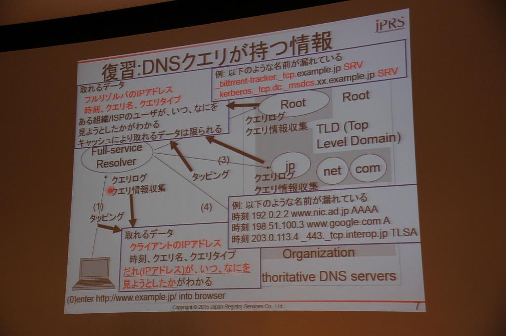 図12:DNSクエリが持つ情報(藤原氏)