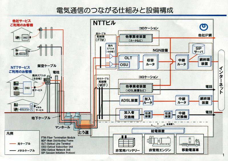 局舎の通信設備の構成(説明資料より)
