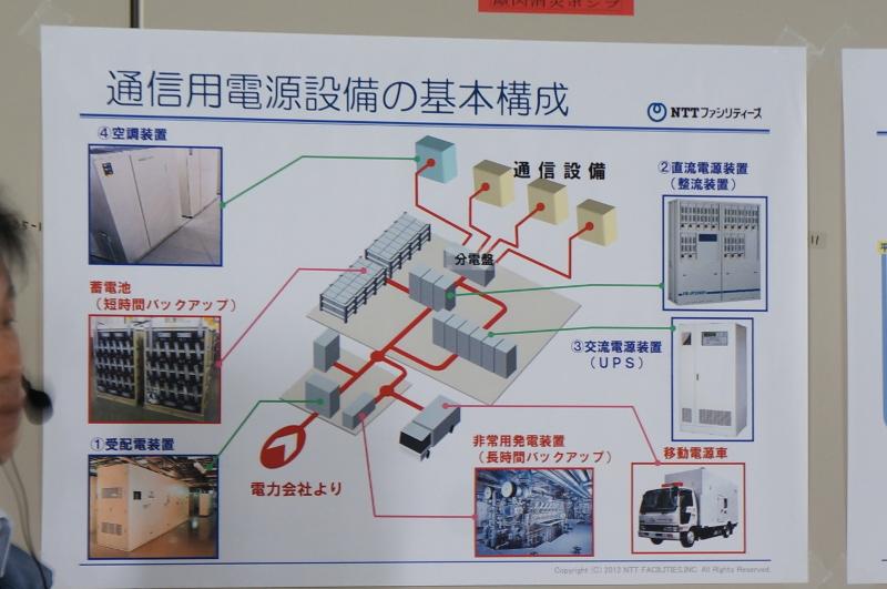 電源設備の構成