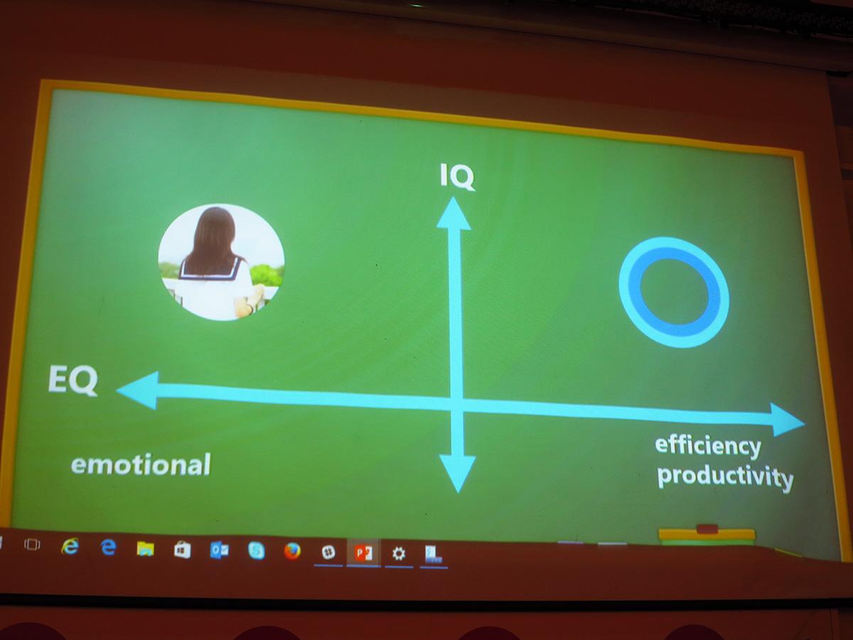 Microsoftではパーソナルアシスタント「Cortana」が存在するが、効率や生産性を追求したものであり、りんなの感情的な繋がりを求めるAIとはすみ分けされている