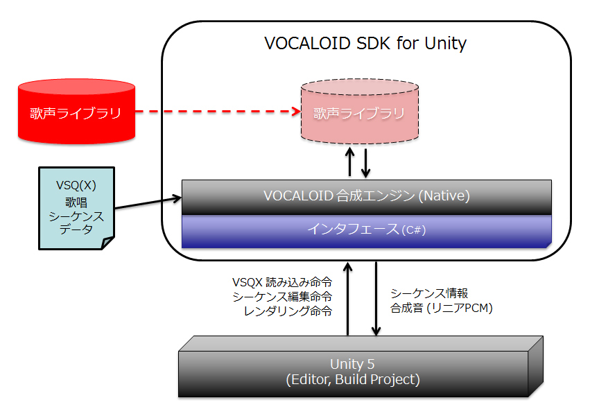 「VOCALOID SDK for Unity」の概要
