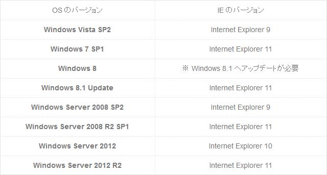 Windows各OSに対応するInternet Explorerの最新バージョン