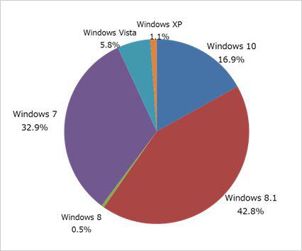 国内のトレンドマイクロ製品個人ユーザーにおける、使用Windowsバージョンの割合。すでにサポート終了したWindows XPは1.1%、1月12日(米国時間)でサポート終了するWindows 8は0.5%