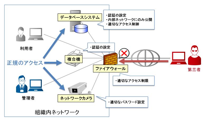 適切な認証設定やアクセス制御を実施したシステムの例