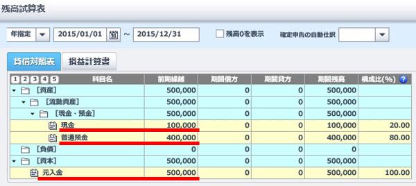 現金が10万円、普通預金が40万円、元入金が50万円となっている