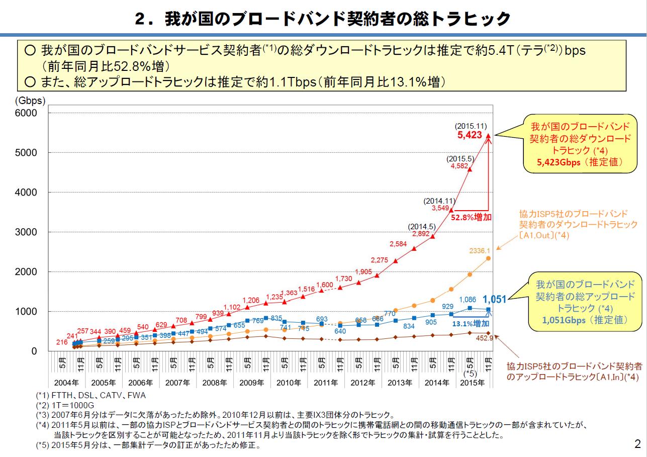ブロードバンド回線契約者の総トラフィック量の推移