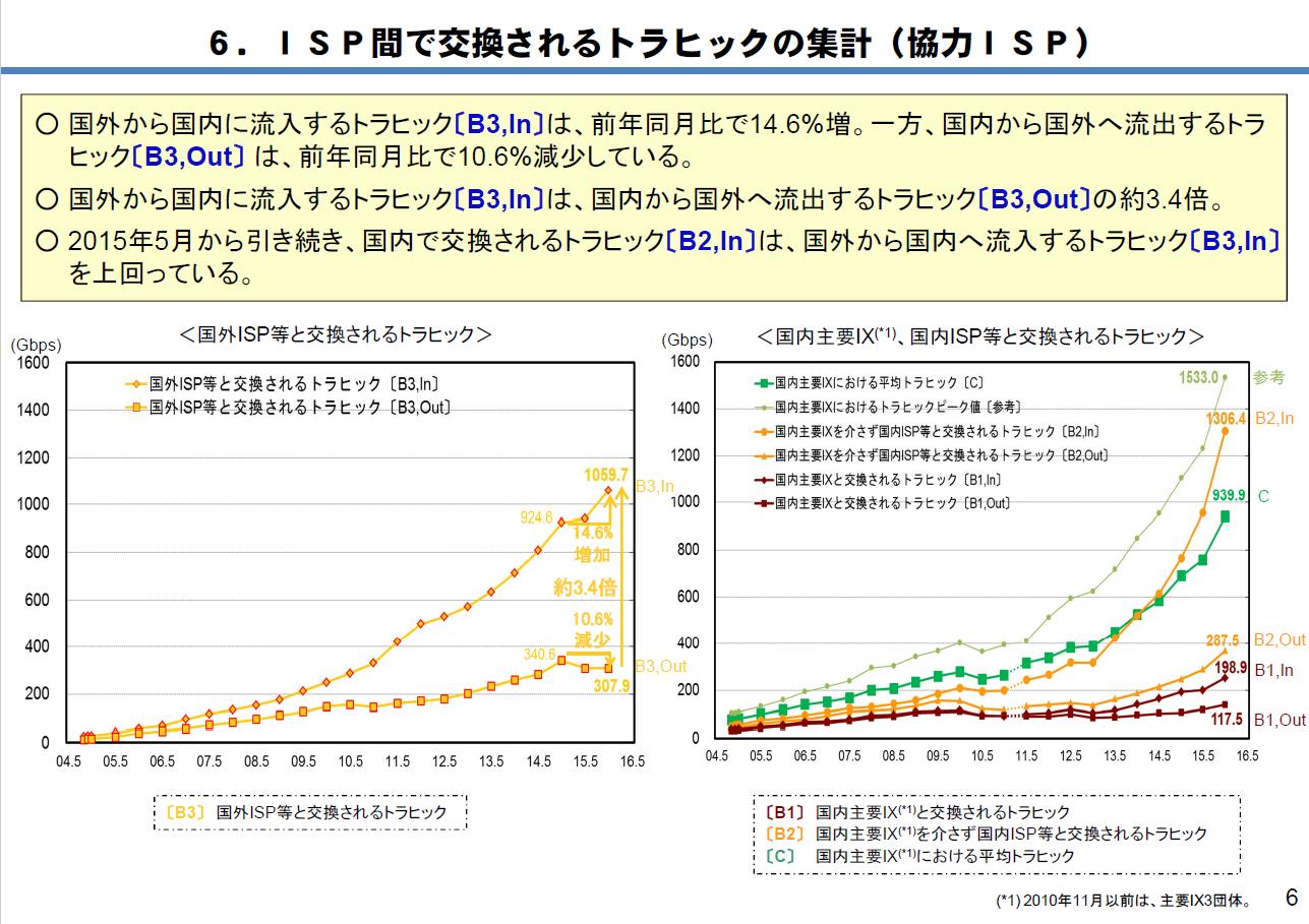 国内外のISPで交換されるトラフィックの推移