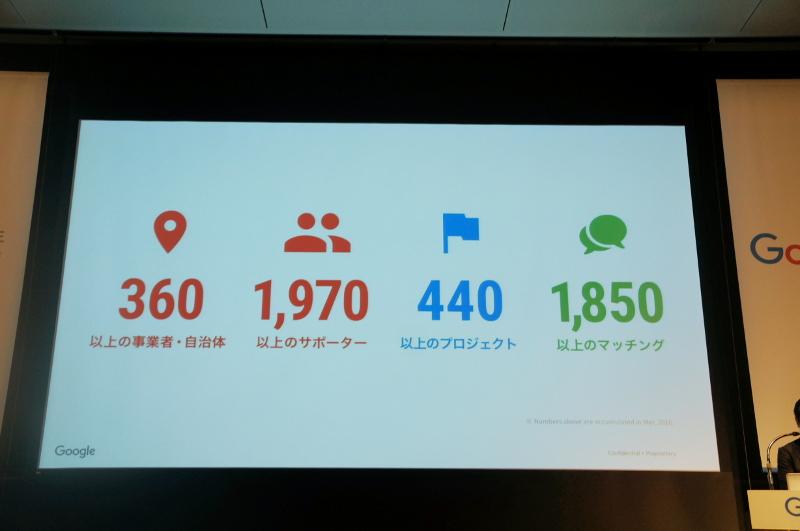 イノベーション東北の活動状況。360以上の企業・自治体と、1970人以上のサポーターを結び、440以上のプロジェクトがある