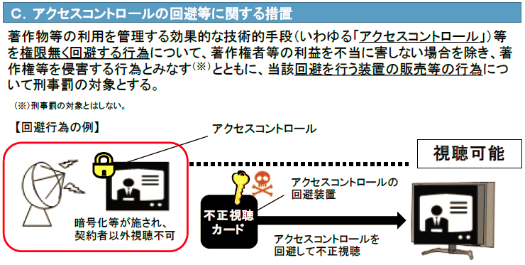 アクセスコントロール回避規制の概要(内閣官房の概要資料より)