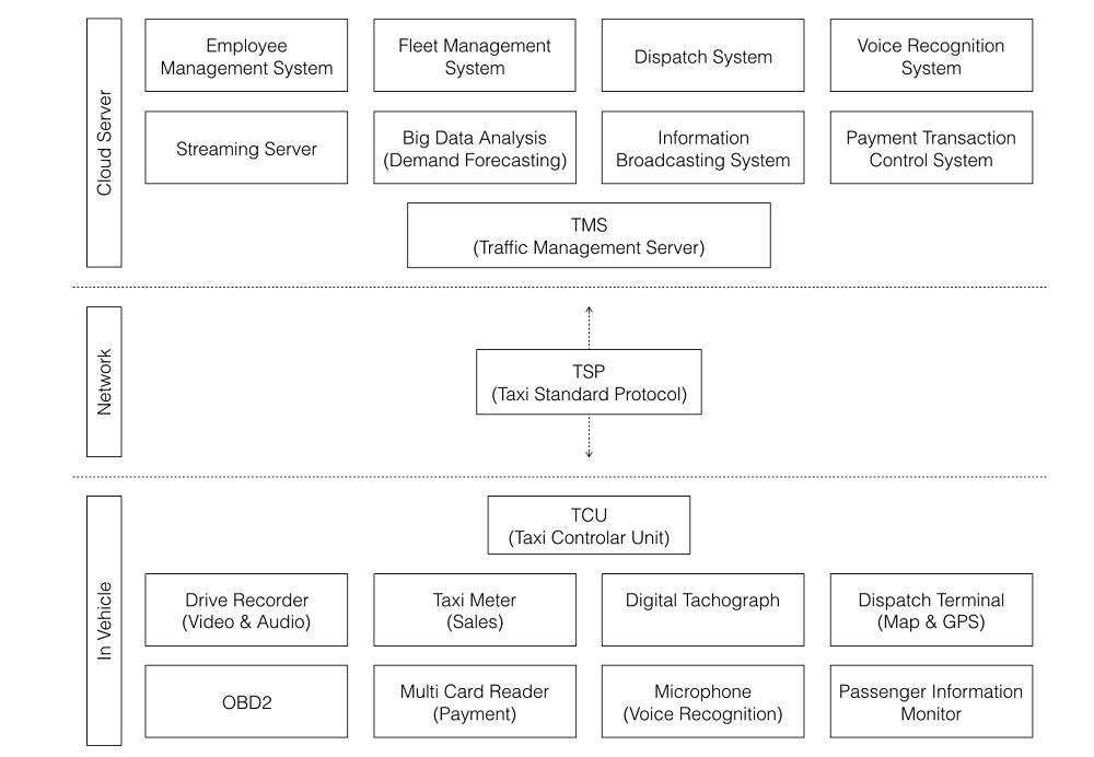 各機器で取得したデータをクラウドサービス「Windows Azure」で管理