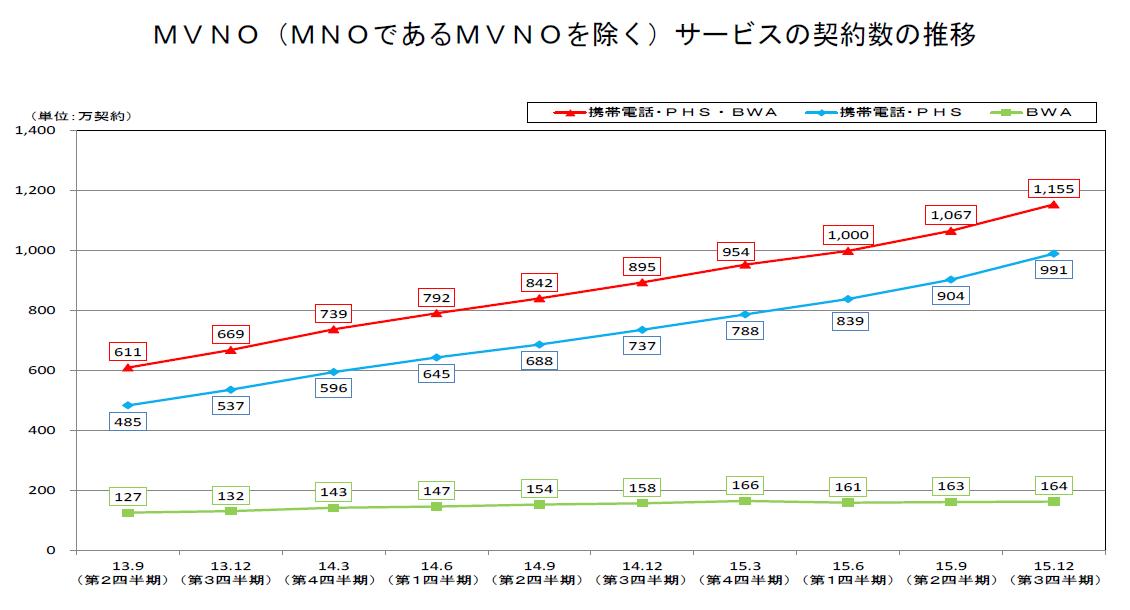 MVNO(MNOであるMVNOを除く)サービスの契約数の推移