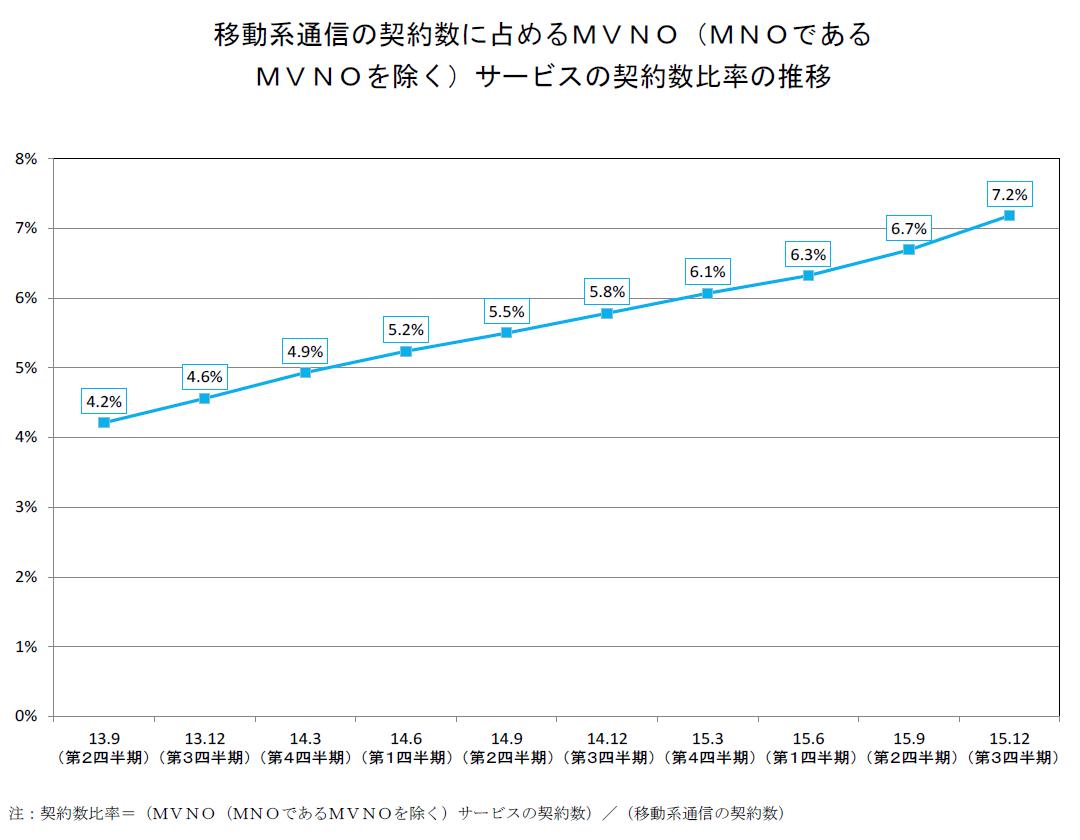 移動系通信の契約数に占めるMVNOサービスの契約数比率の推移