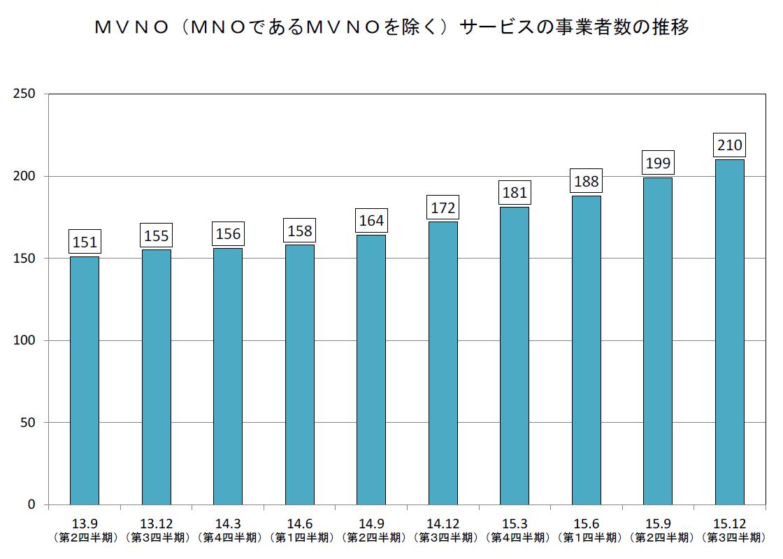 MVNO(MNOであるMVNOを除く)サービスの事業者数の推移