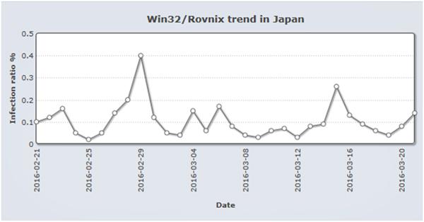 「Rovnix」の検出傾向。継続して検出されているのが分かる