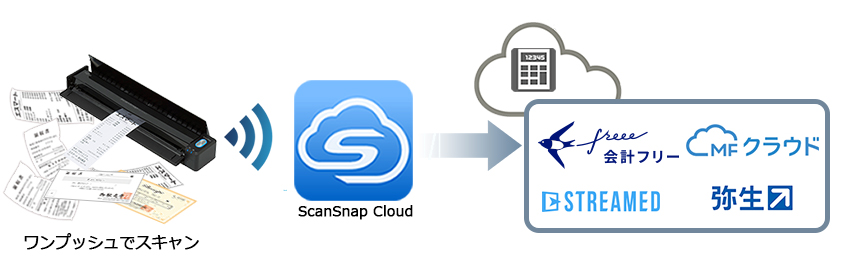 e-文書法対応のクラウドサービスと連携