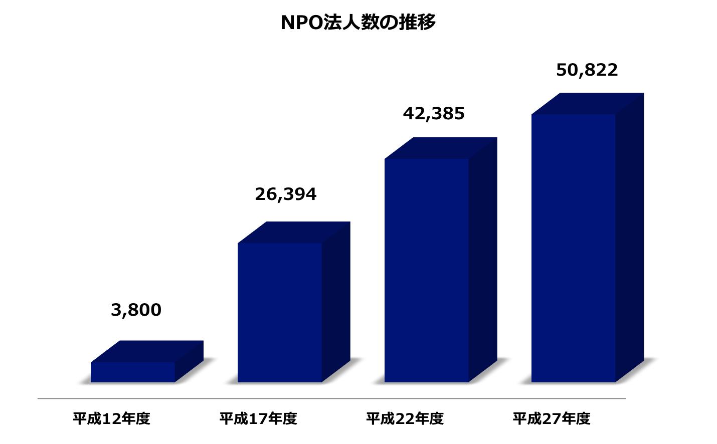 NPO法人の数は、10年前から約2倍に増加している(内閣府のNPO統計情報より作成)
