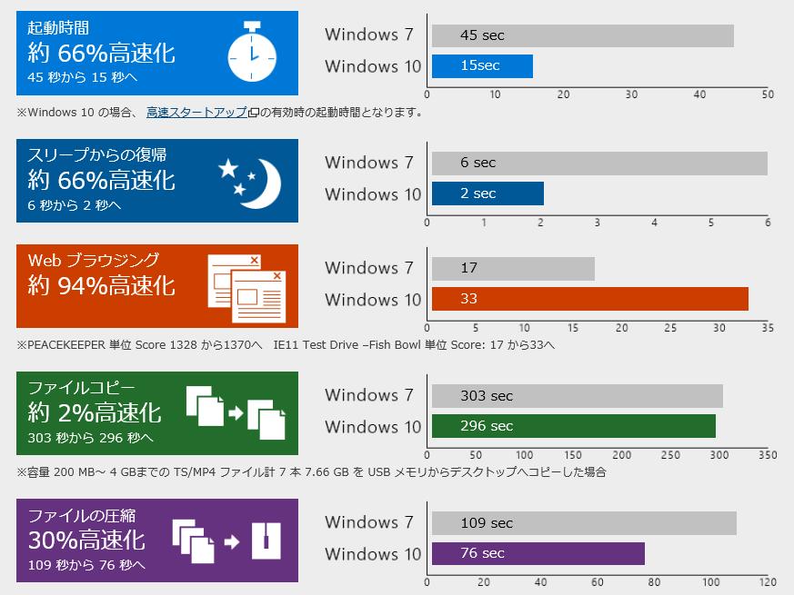 Windows 10とWindows 7の比較ベンチマーク(Windows 10アップグレードガイドより転載)