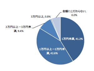 次回シェーバー購入時の金額は「1万円未満」「1万円以上~2万円未満」が多かった