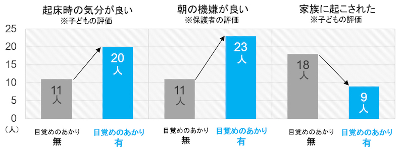 実験の結果では、自分では起きられず、家族に起こされる子どもの数が18人から9人に減少した