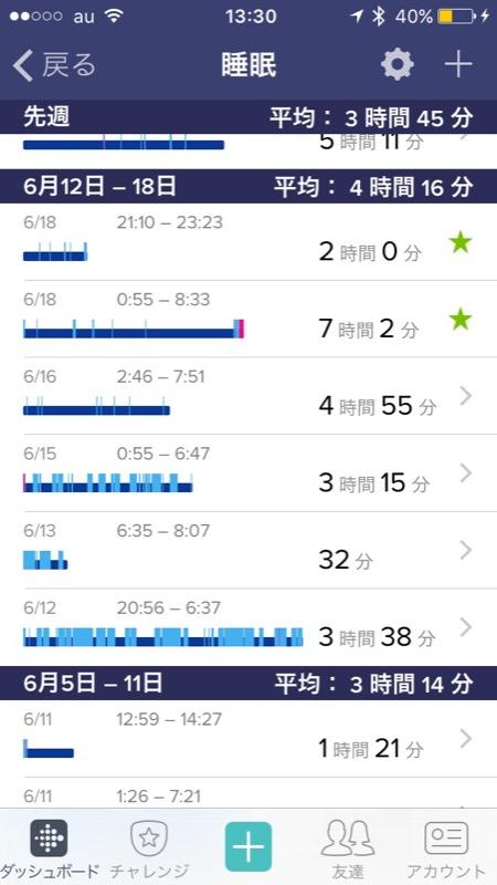 睡眠時間をアプリで確認すると、自分がどれくらい寝たのかグラフで分かる