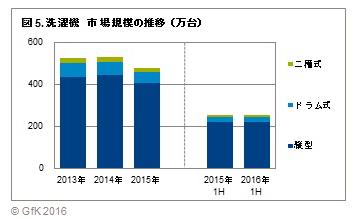 上半期の販売台数はほぼ横ばいも、ドラム式は12年上半期ぶりのプラス成長