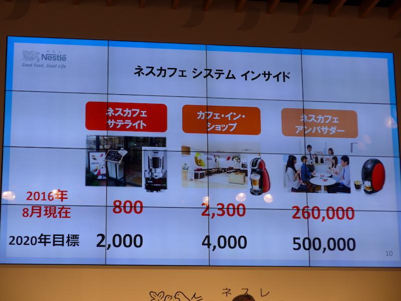 ネスカフェ関連ショップの店舗数と2020年の目標