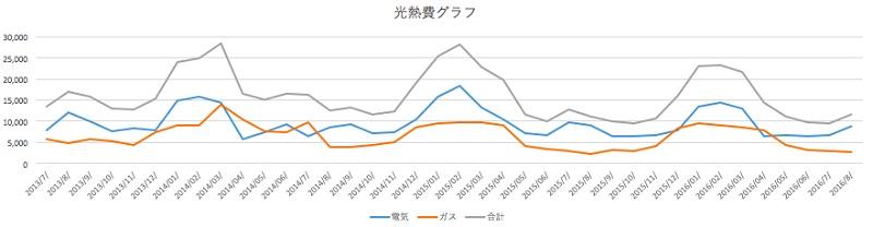 参考までに3年前からの電気とガス料金の推移。グラフ楽しい