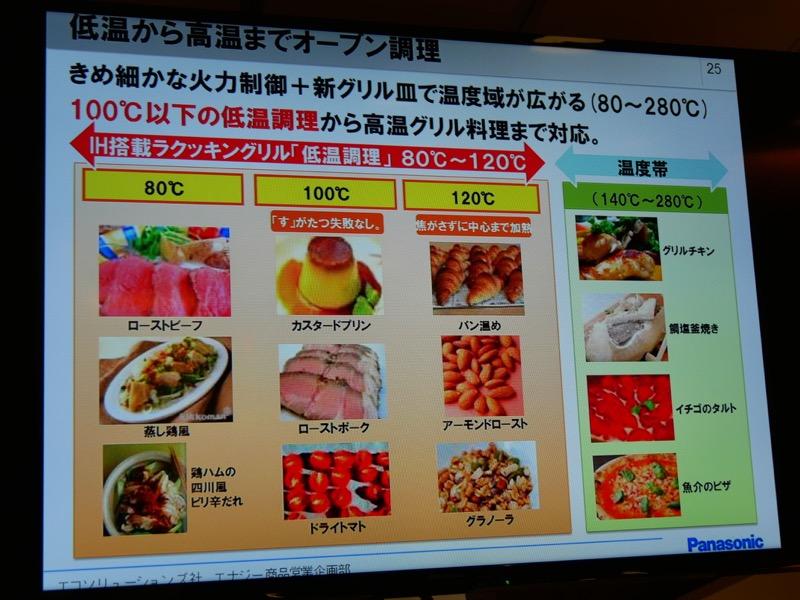 低温から高温(80℃~280℃)で調理できる