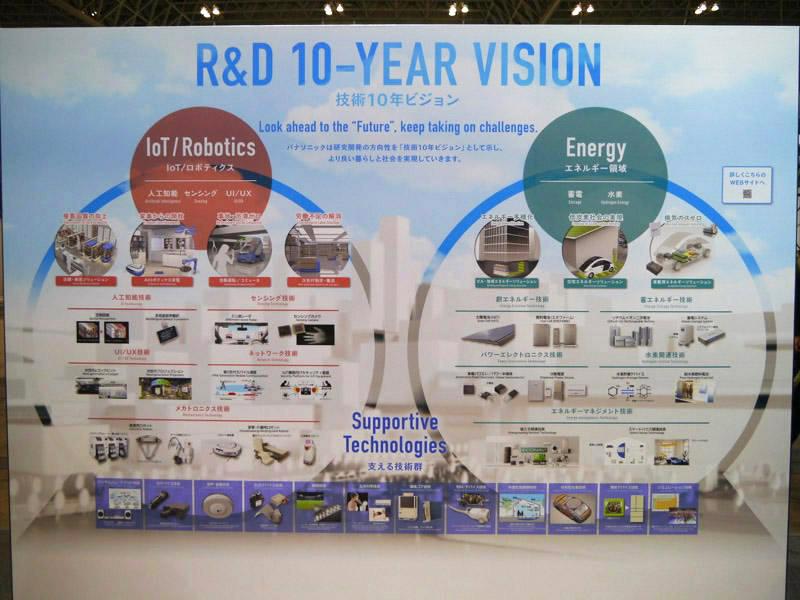 技術・デバイスエリアでは、パナソニックの技術10年ビジョンを示した