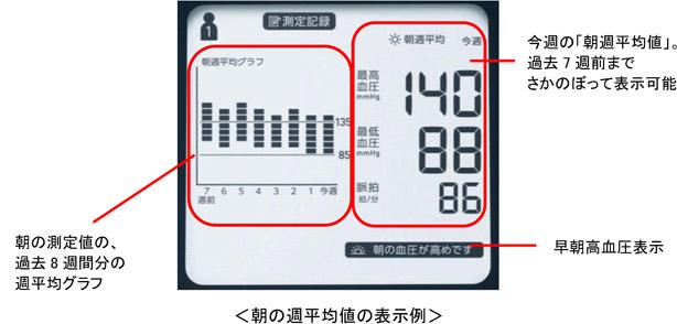 8週間分の週平均値を表示する「血圧値トレンド表示」