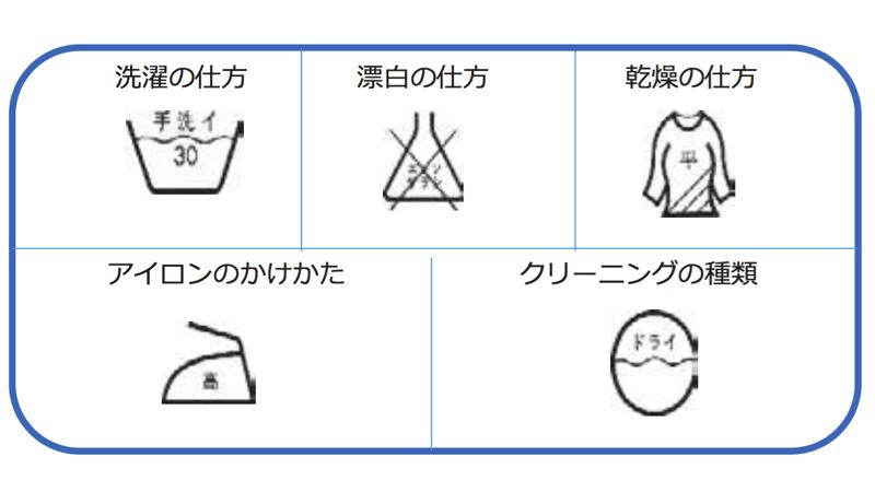 現行の洗濯表示の一例