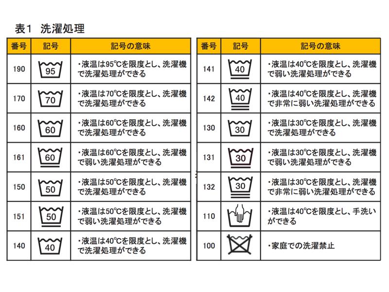 家庭洗濯の処理に関する記号の一覧
