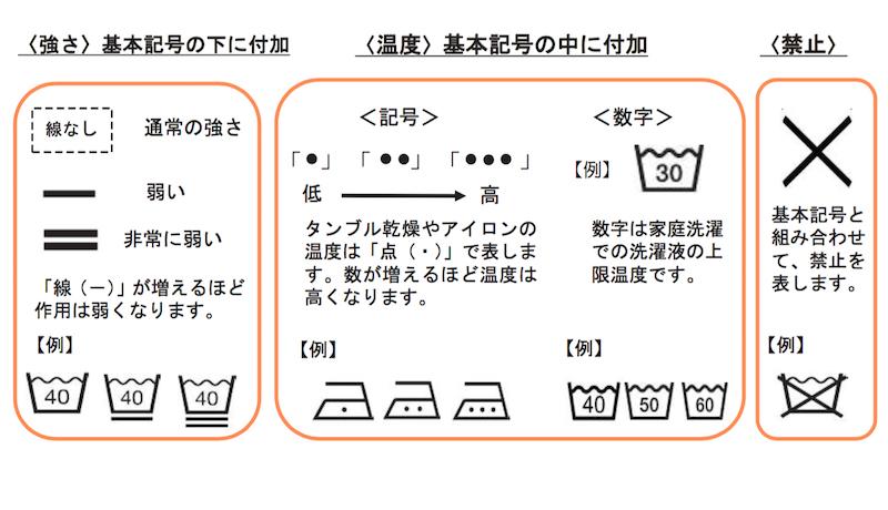 新たな表示では、文字ではなく、記号と数字で強さや温度、禁止を表す