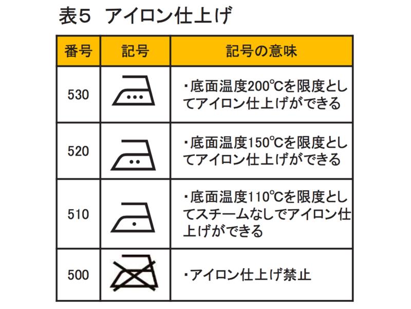 アイロン仕上げ関連の記号一覧