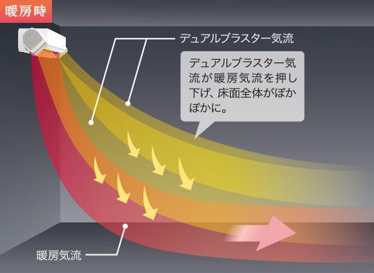 暖房時は、天井に吹き上がりがちな暖房気流を上から押さえる