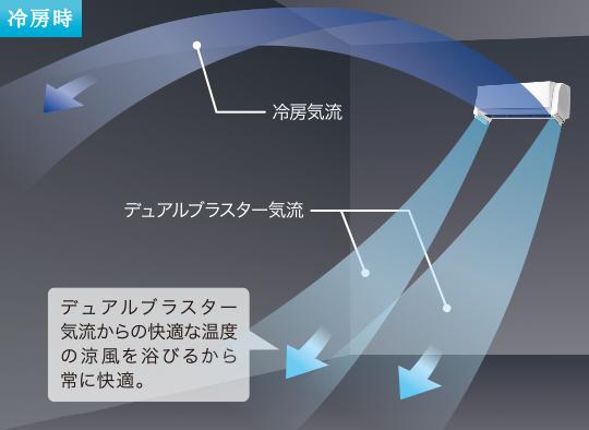 冷房時は、室内気流の撹拌で冷気を室内に行きわたらせる