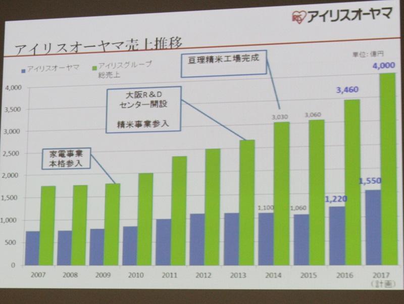 2007年~10年間の売上推移(予測を含む)