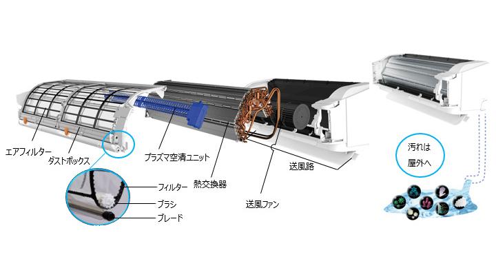 エアコン内部を自動で掃除する「プレミアムクリーン」機能
