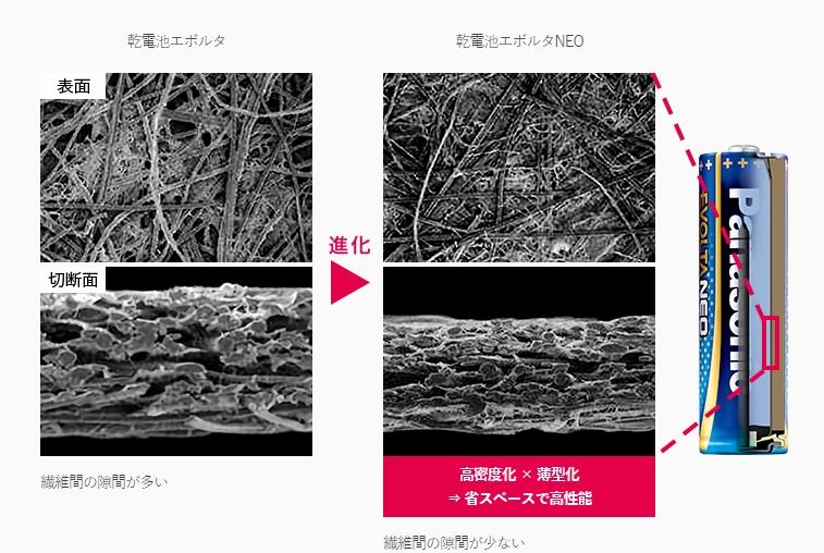 繊維の緻密化により、機能を維持したまま、約25%薄型化