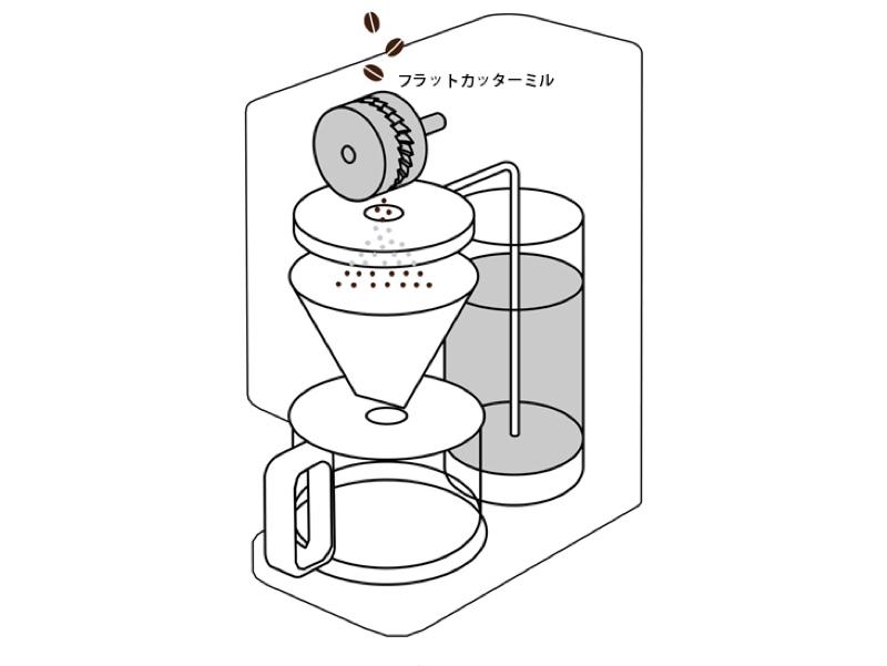 フラットカッターミルを採用。平行に並んだ固定刃と回転刃が豆を一つ一つ挟んで挽くことで、粒を均一に保てる