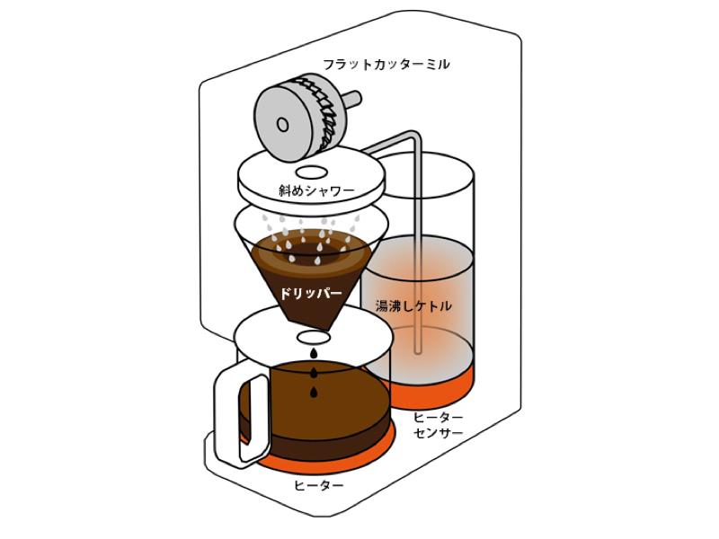 湯沸かしケトル用のヒーターを搭載したことで、87℃前後でのドリップを可能にした